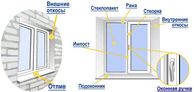 части окна