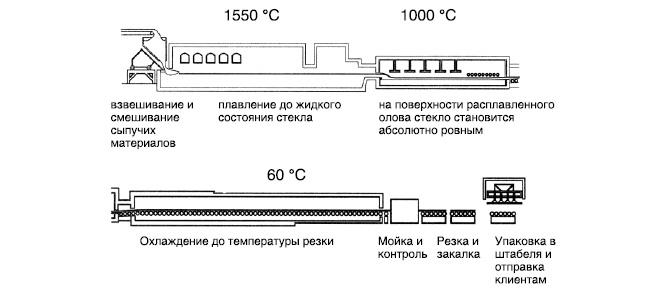 технология производства стекла