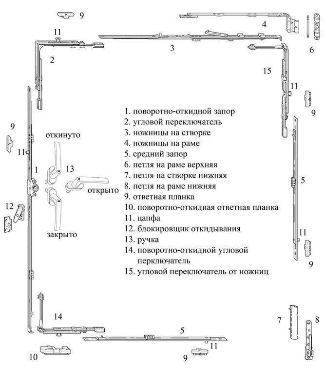 принцип действия фурнитуры окна